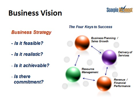 Commercial Business Strategy  Scorpio Connect